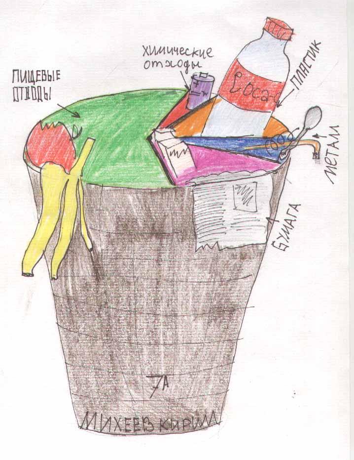 Рисунок по проблеме мусора